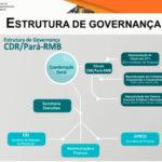 CDR/Pará participa de 2ª Reunião Anual
